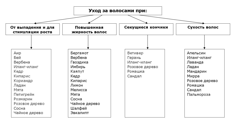 Табличка  применения эфирные масла