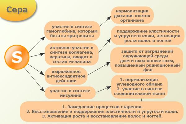 Схема применения серы